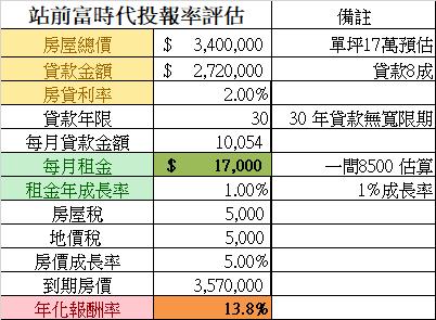 「 站前富時代|富旺國際」富旺國際城,北湖車站2萬坪造城計畫,高投資報酬率,獨立兩套房、三套房